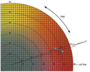 Mengidentifikasi Perbedaan Warna Menggunakan L*a*b* atau L*C*h* Koordinat