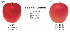 Warna Menggunakan Lab atau LCh Koordinat 2