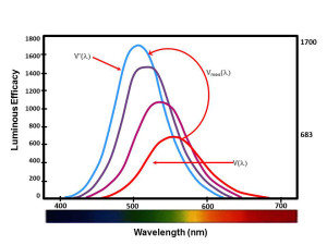 Fungsi Spektral Sensitivitas