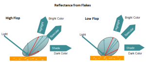 mengevaluasi warna metalik flip flop