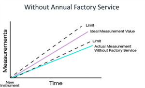 annual-factory-service
